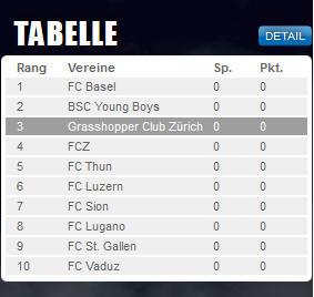 Hübsche Vorsaisontabelle_Screenshot vom 19.06.2015_www.gcz.ch